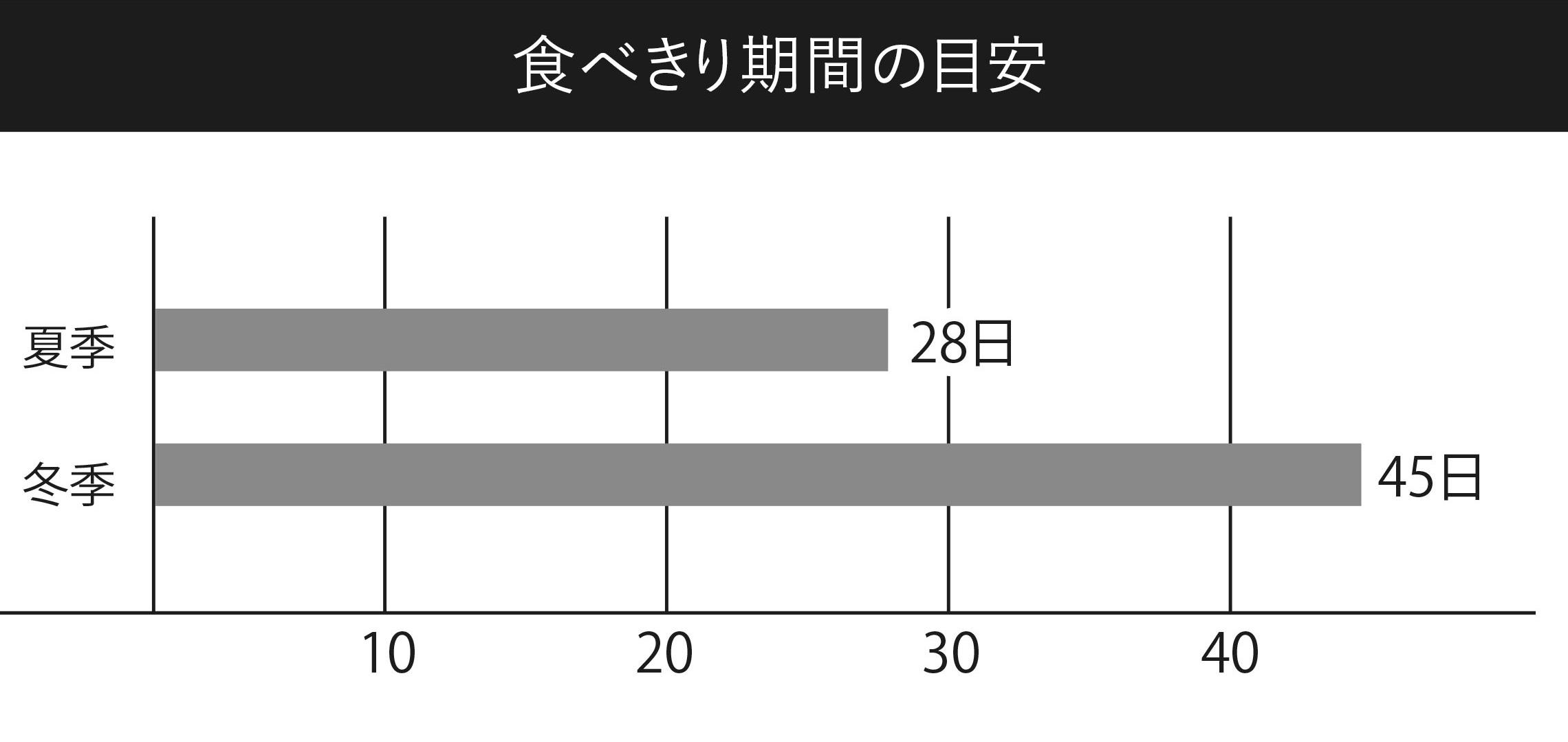 常温保管では鮮度が低下(酸化)